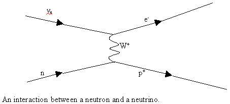 File:Neutrion - neutron interaction.jpg