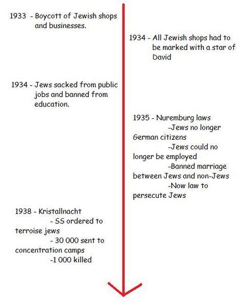 File:Jew Timeline.jpg