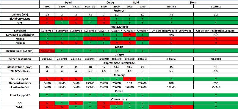 File:BlackBerry Comparison Chart2.JPG