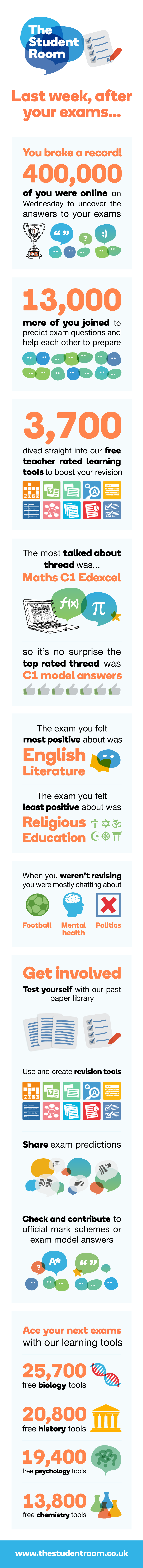 File:Exam-infographic-FINAL.png