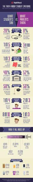 File:Natwest student spending infographic.jpg