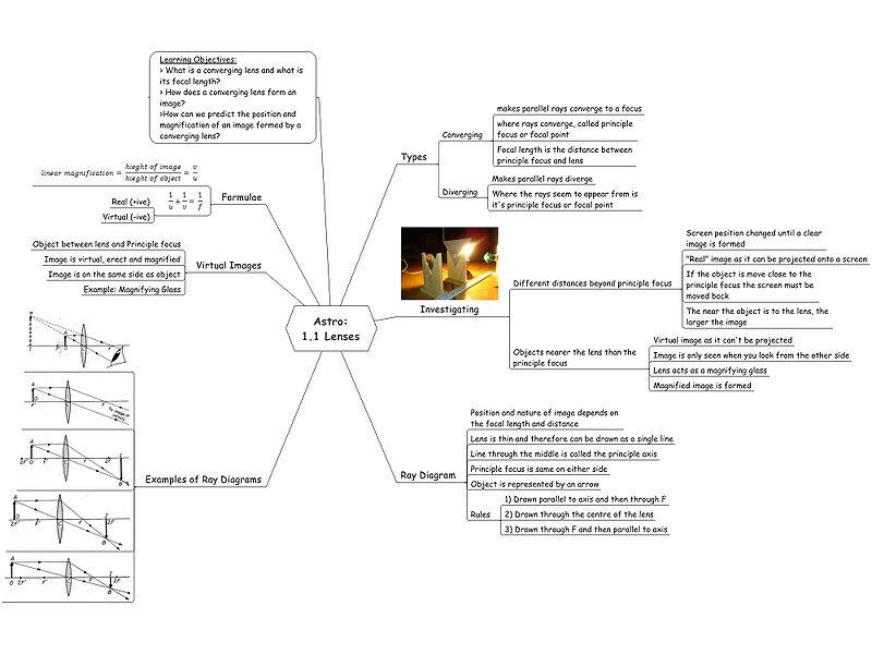 File:Lenses Mindmap.jpg