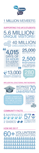 File:The Student Room 1 Million Members Infographic.png